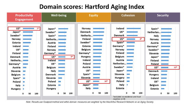 Countries in the index coping best with their aging populations