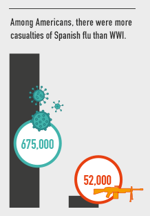 Among Americans, there were more casualties of Spanish flu than WWI.